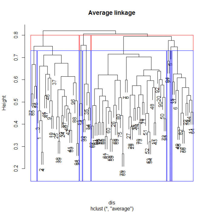 en:hier-agglom_examples [Analysis of community ecology data in R]